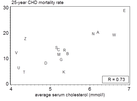 Average serum cholesterol and CHD rates