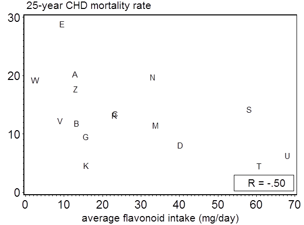 Average flavonoids intake and CHD mortality rates