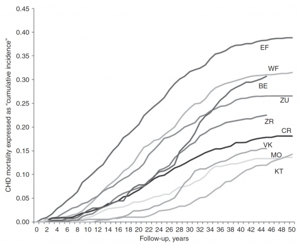 CHD mortality during 50 years in nine cohorts expressed as 'cumulative incidence'.