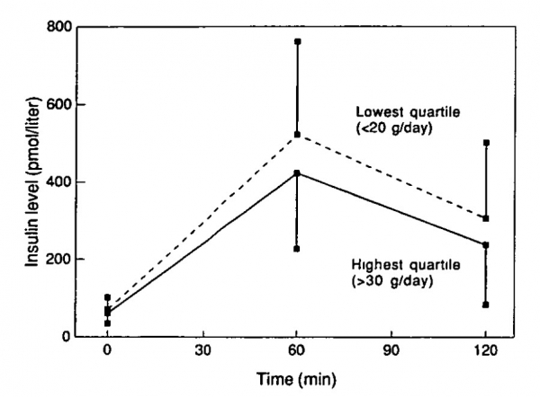 Insulin levels (mean and standard deviation) during an oral glucose tolerance test in 389 men aged 70-89 years, by quartiles of dietary fiber intake: The Zutphen Elderly Study, 1990.