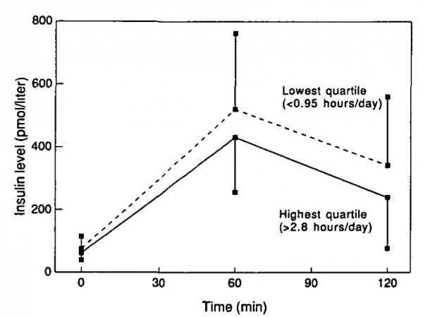 Insulin levels (mean and standard deviation) during an oral glucose tolerance test in 389 men aged 70-89 years, by quartiles of physical activity: The Zutphen Elderly Study, 1990.