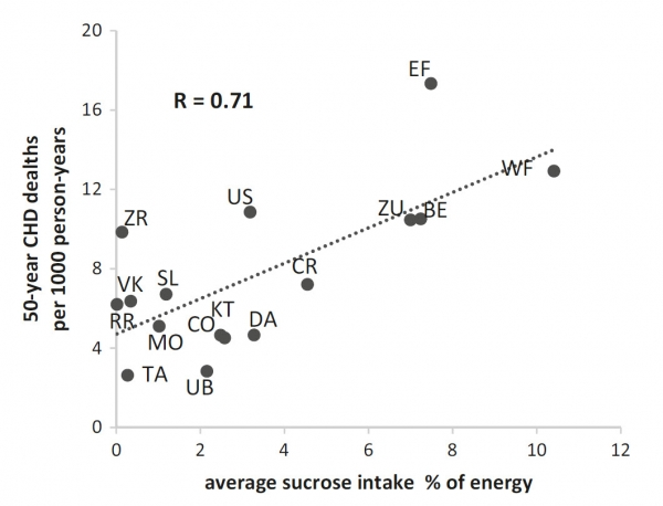 Relationship of average population sucrose intake at baseline with 50-year CHD death rates.