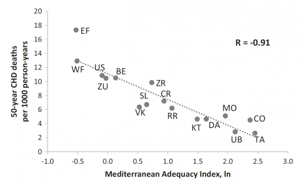 Relationship of the Mediterranean Adequacy Index at baseline with 50-year CHD death rates.