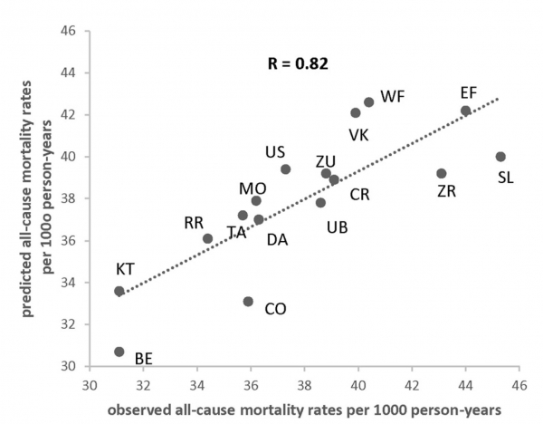 Observed and predicted death rates as a function of (M+P)/(S+T) ratio adjusted for higher SES for the 16 cohorts in the Seven Countries Study.