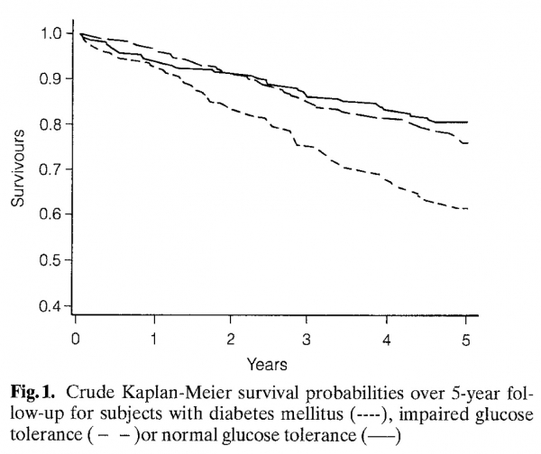 Survival-diabetes-impaired-glucose-tolerance